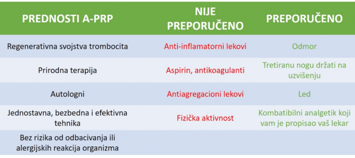A-PRP tretmani